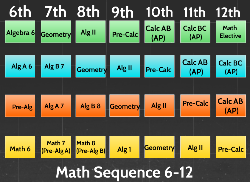 math curriculum sequence grades 6